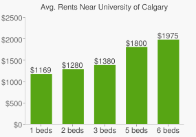 Graph of average rent prices for University of Calgary